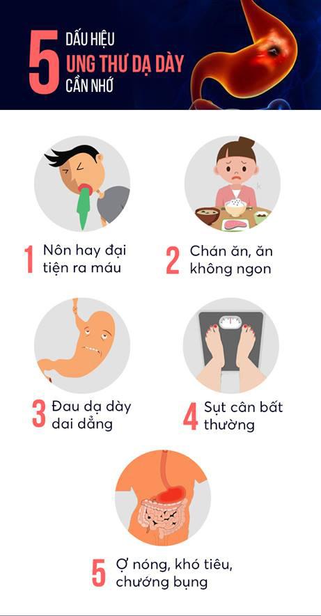5 Dấu hiệu ung thư dạ dày phổ biến